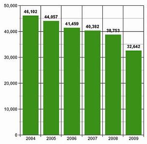 DNTCircStats2009cf