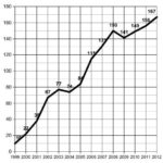 Homegrown Band Count, 1999 to 2012