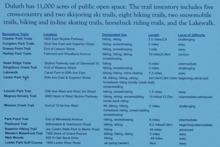 List of Duluth Trails