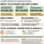 Arts & Economic Prosperity in Duluth