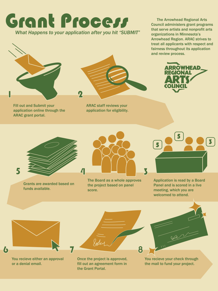 Grant Process Infographic, An Example of the work I've done as an Intern for ARAC.