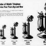 The Value of Duluth Telephone Service in 1920