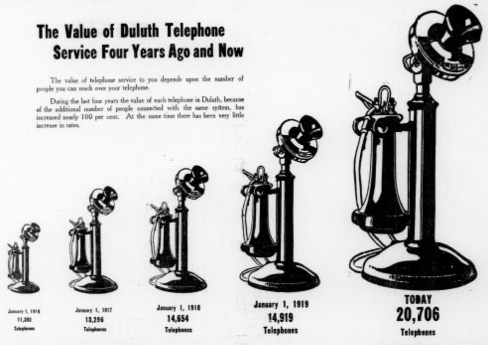 The Value Of Duluth Telephone Service In 1920 Perfect Duluth Day