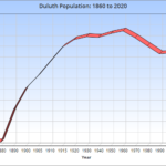 Duluth Population: 1860 to 2020